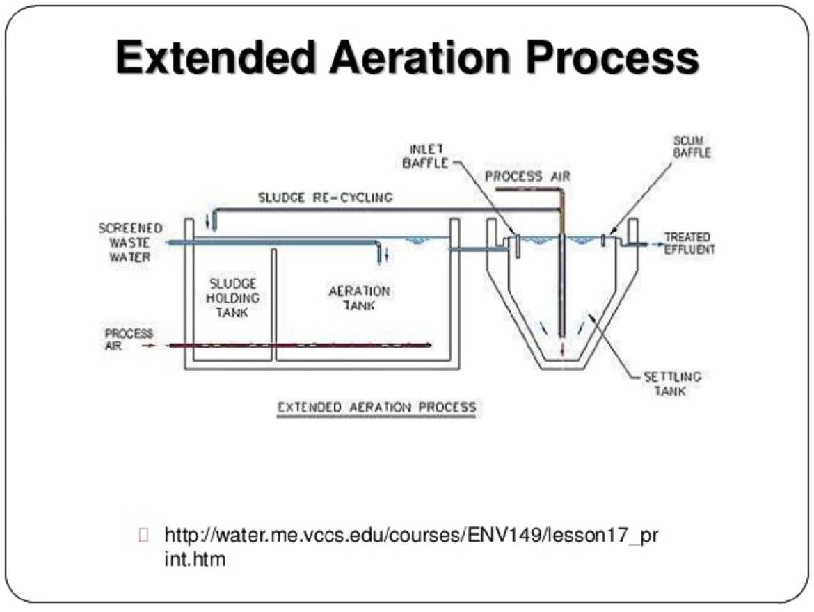 Extended-Aeration-Technology-(EAT)