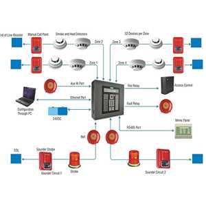 Fire-Alarm-Systems